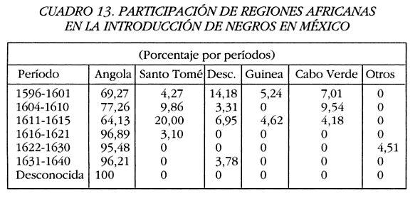 Participacion de regiones Africanas en la introduccion de negros en Mexico (El Africa Bantu)