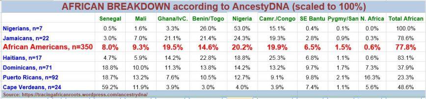Stats Diaspora