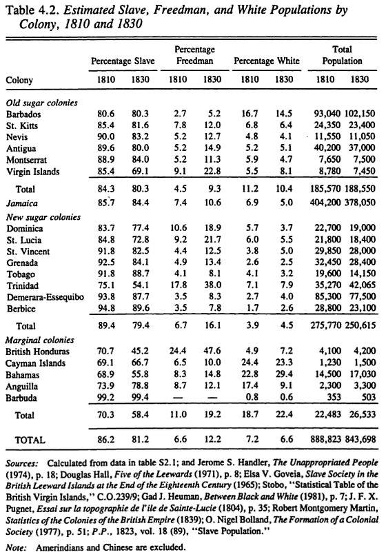 Table 4.2 (Higman, 1984)