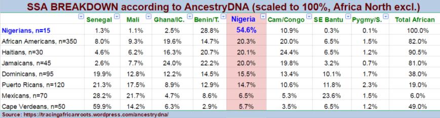 Naija -Diaspora Comparison