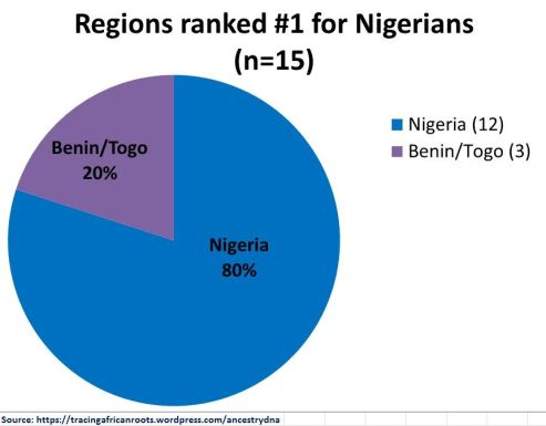 NAIJA Nr.1 Regions (n=15)