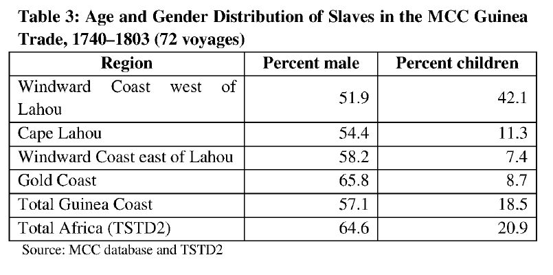 Age & Gender distribution among slaves in the MCC Guinea Trade, 1740-1803 (72 voyages)