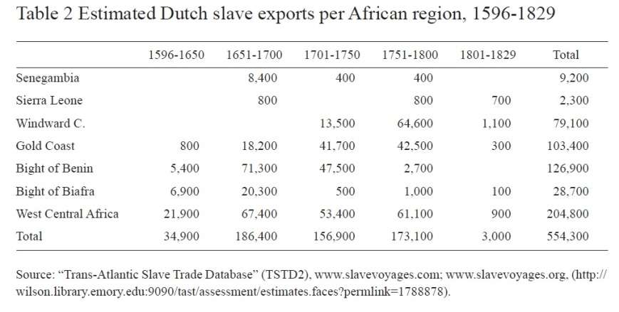 Table 2 Estimated Dutch slave exports per African region, 1596-1829 (Welie, 2008)