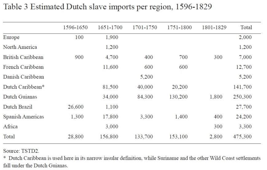 Table 3 Estimated Dutch slave imports per African region, 1596-1829 (Welie, 2008)