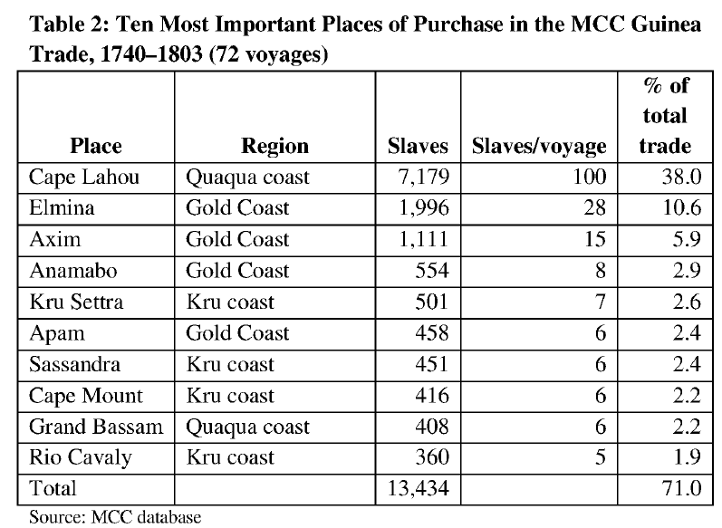 Ten most important places of purchase in the MCC Guinea Trade, 1740-1803 (72 voyages) (Vos, 2010)