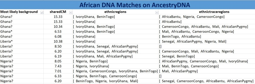 DNA matches ANT