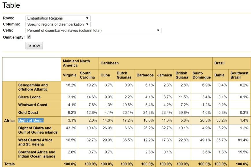 TAST _Benin highlight (%)