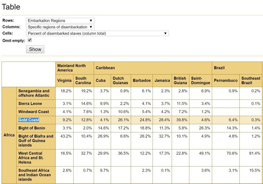 TAST - Gold Coast highlight (%)