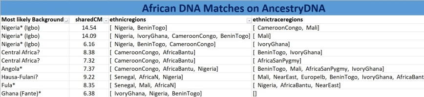 DNA matches AK1