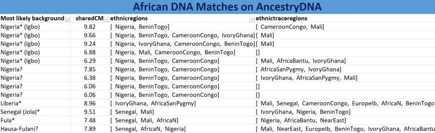 DNA matches JO1