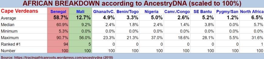 Afrostats (n=100)