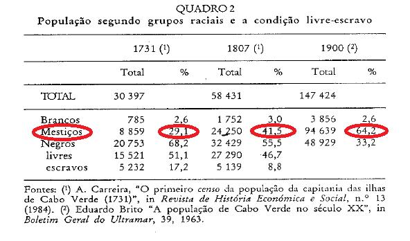 censo cv 1731, 1807, 1900