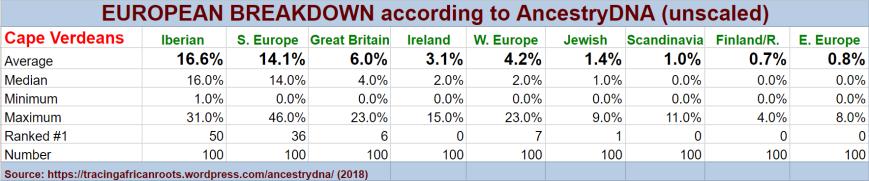 euro stats
