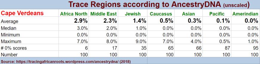 Traceregion stats