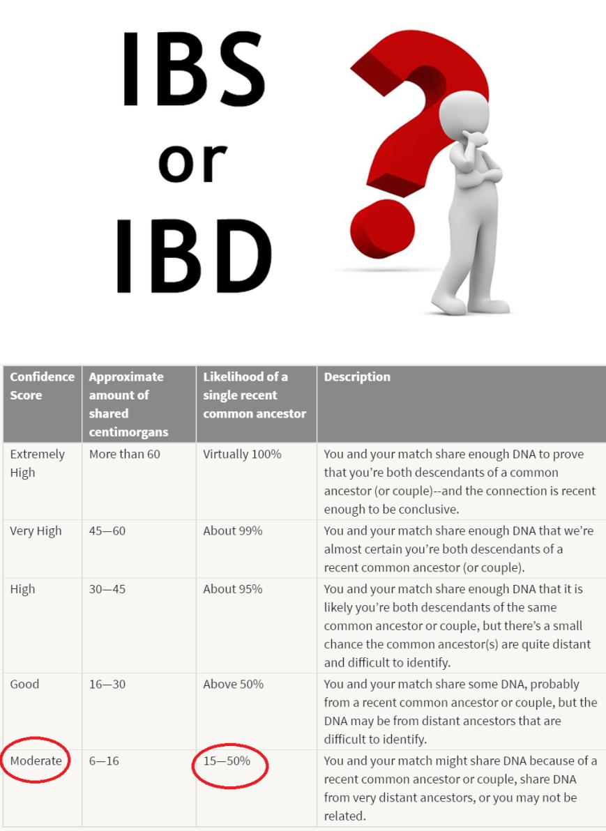 IBS or IBD