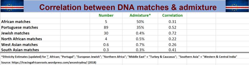 Correlation Match & admix
