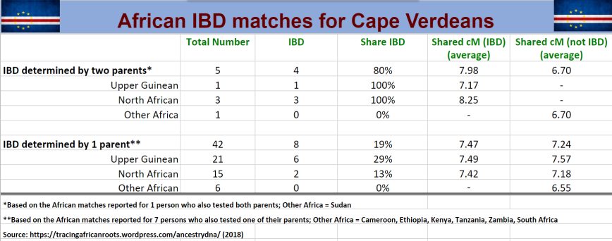 African IBD matches