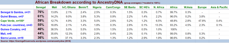 African survey