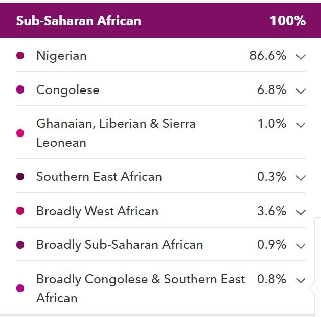 NG (Igbo) 86.6
