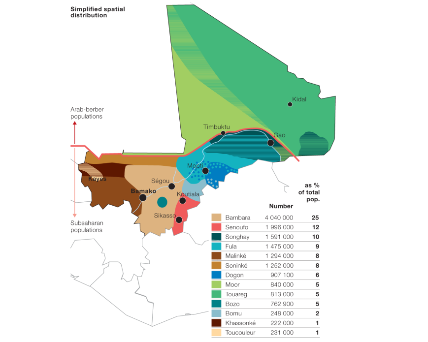 Mali ethnique