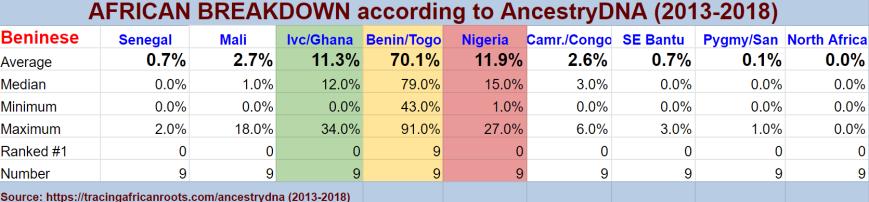 Stats BEN (n=9)
