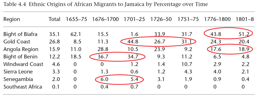 Origins of African migrants to Jamaica (Burham)