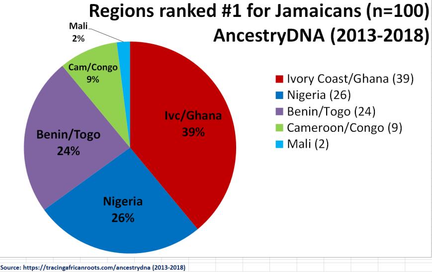 Primary Afro Regions