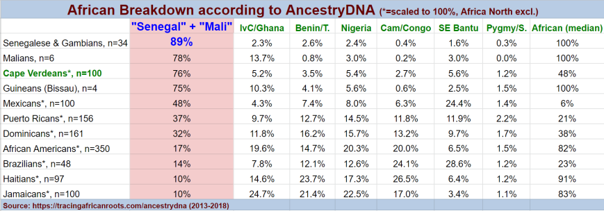 Stats Upper Guinea (diasp)