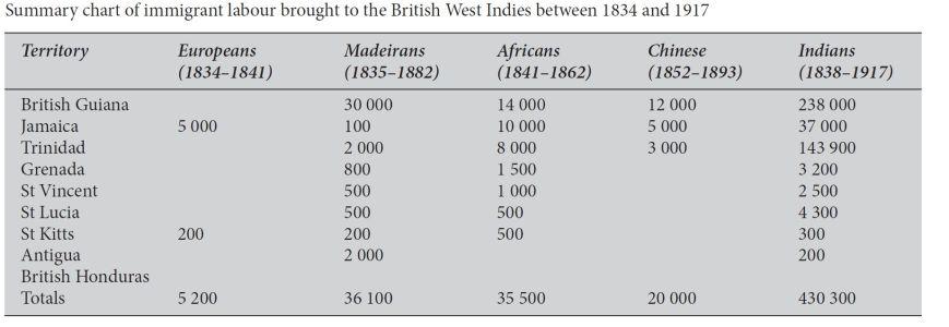 Chart indentured labourers 1834-1917